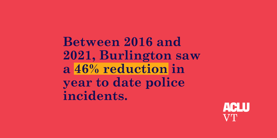 Between 2016 and 2021, Burlington saw a 46% reduction in year to date police incidents.