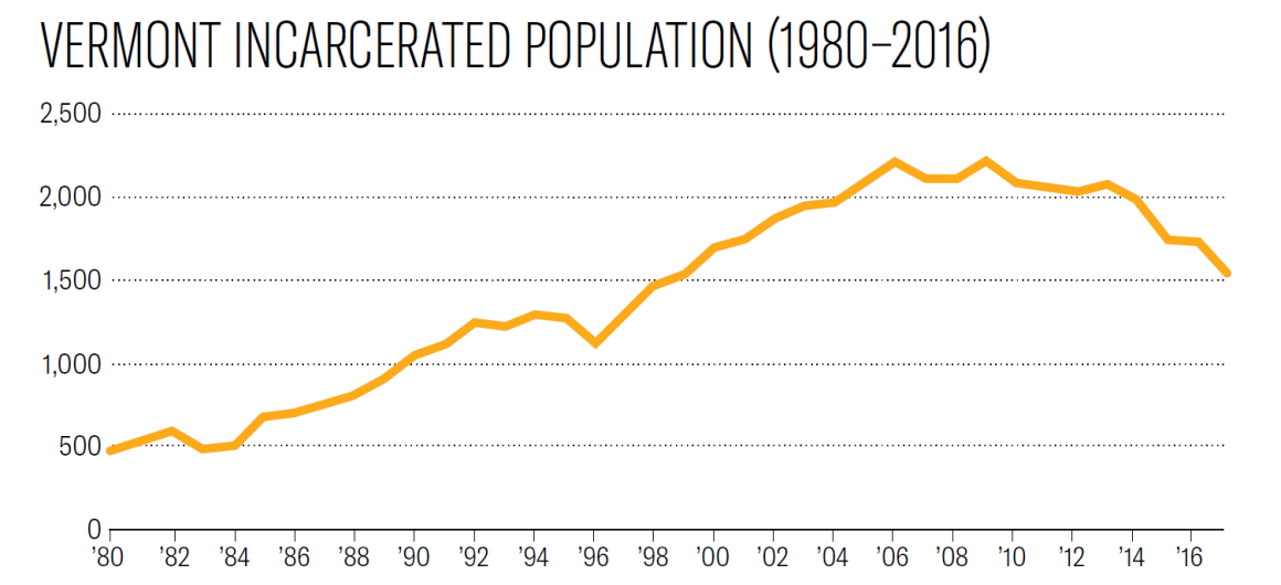 vermont incarcerated population (1980-2016)